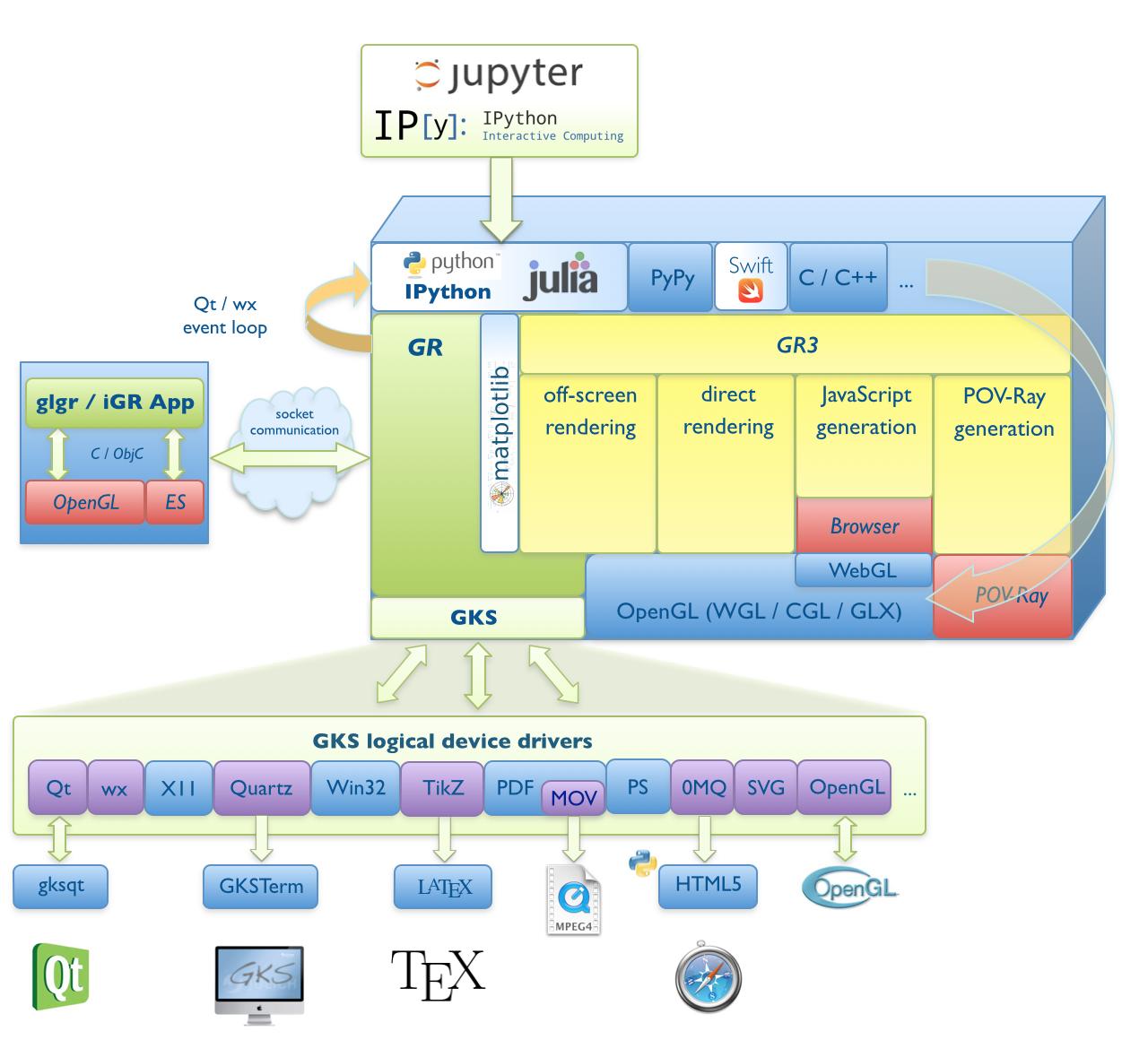 About the GR Framework — GR Framework 0 41 1 documentation